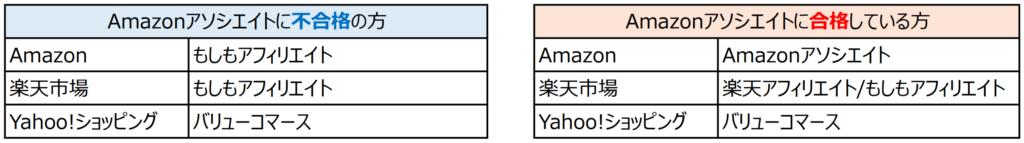 各ECサイト先リンク(Amazonアソシエイト合格・不合格の違い)