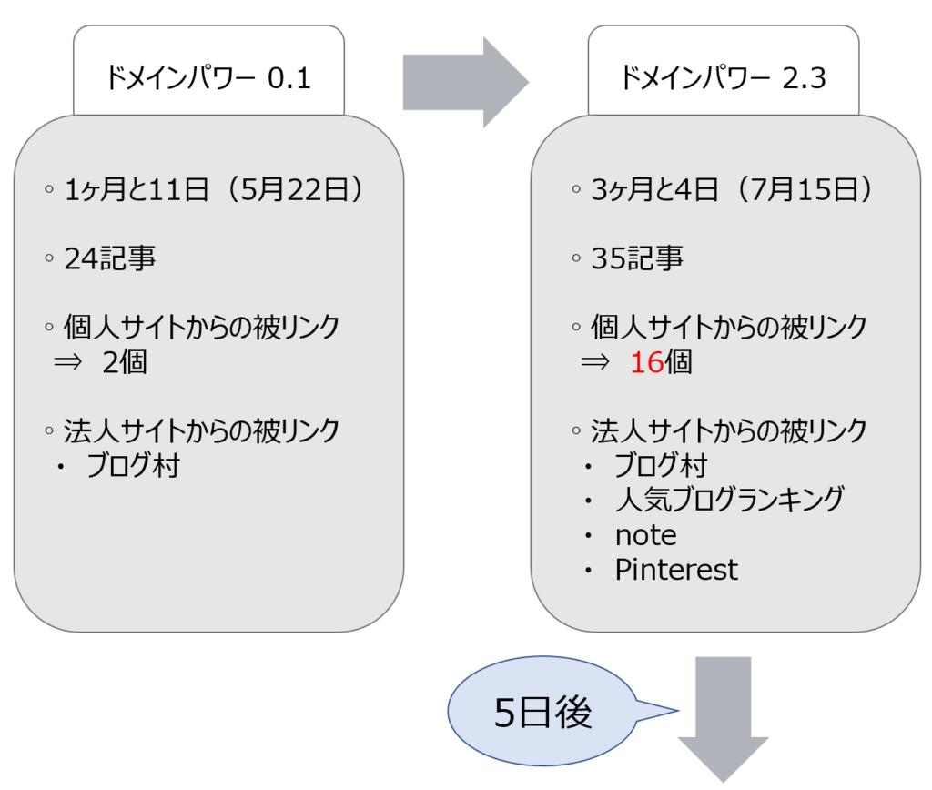 ドメインパワー0.1から2.3へ上げた時のサイトの運営状況